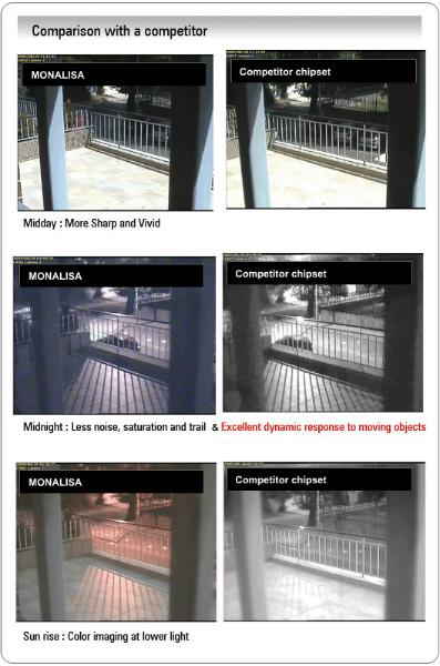 CNB Monalisa CCTV Camera VCM-24VD Comparison