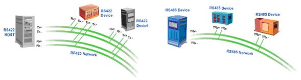High Quality PTZ Converter rs-485 to rs-232