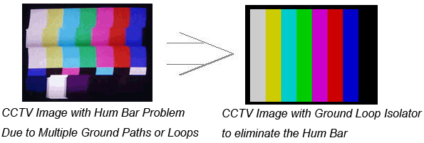 cctv video ground isolator loop interference